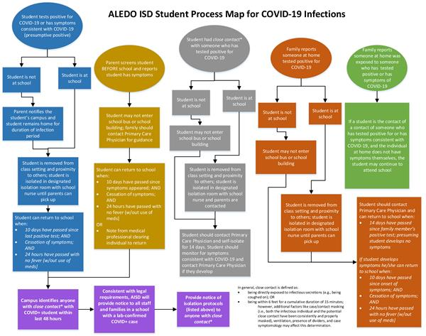 Aledo ISD Student Process map for COVID-19 Infections