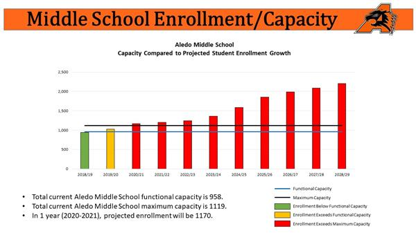 middle school enrollment